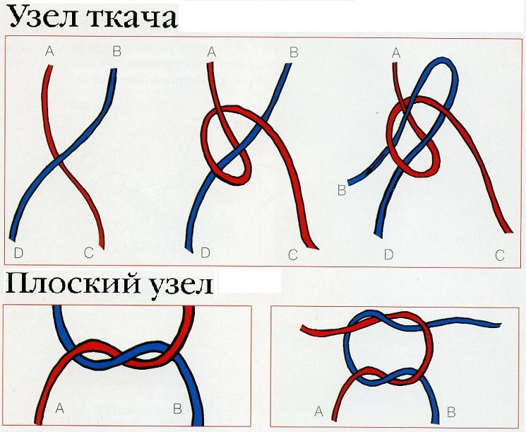 Вязание нитку без узла
