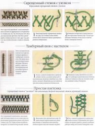 уроки вышивки стежков