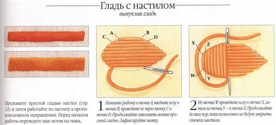 Урок вышивка стежками