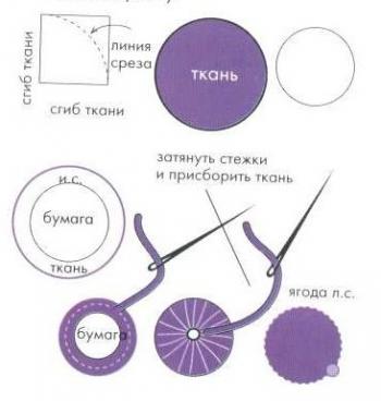 круги из ткани